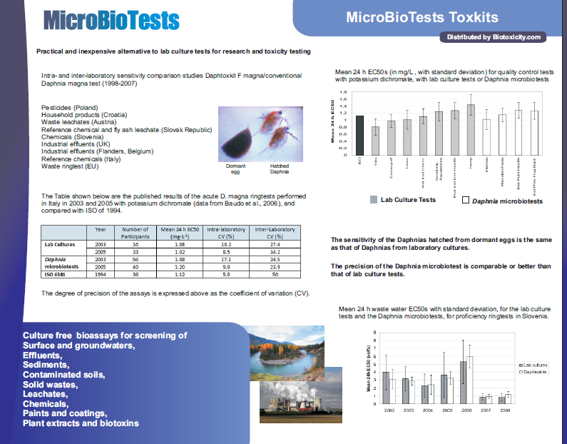 Microbiotests toxkits